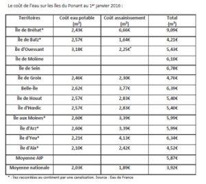 Tarifs pratiqués en 2016 sur les îles du Ponant. L'eau avec l'assainissement à Bréhat est, de loin, la plus chère.